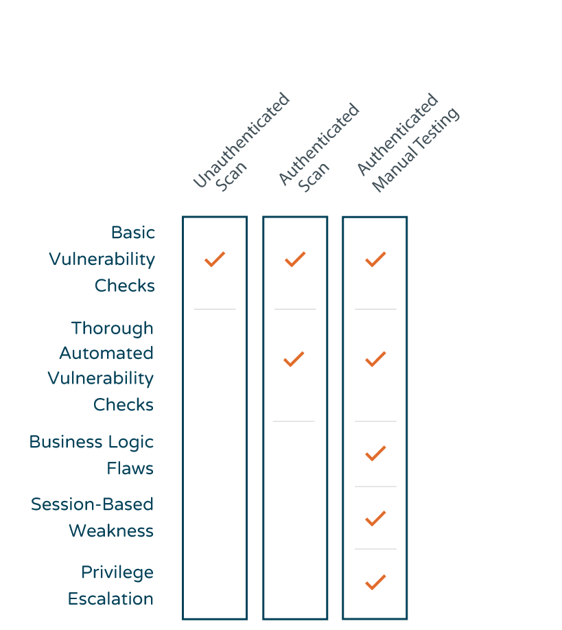 Application-Security-Chart