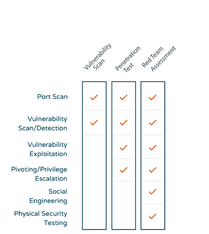 Network-Testing-Chart